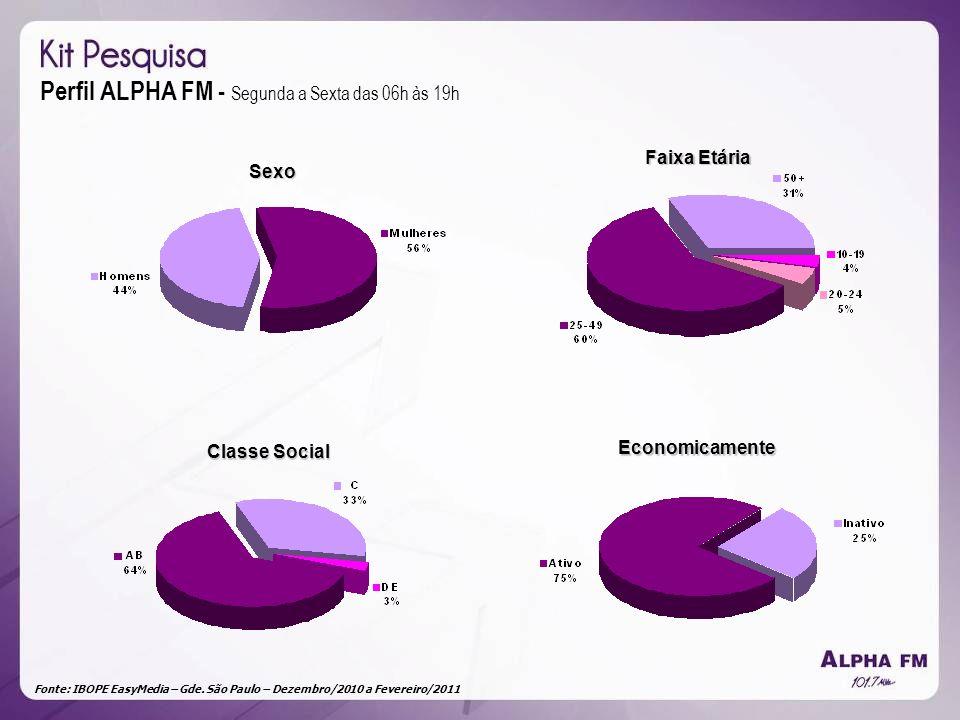 Fonte: IBOPE EasyMedia – Gde. São Paulo – Dezembro/2010 a Fevereiro/2011 Perfil ALPHA FM - Segunda a Sexta das 06h às 19h Sexo Faixa Etária Classe Soc