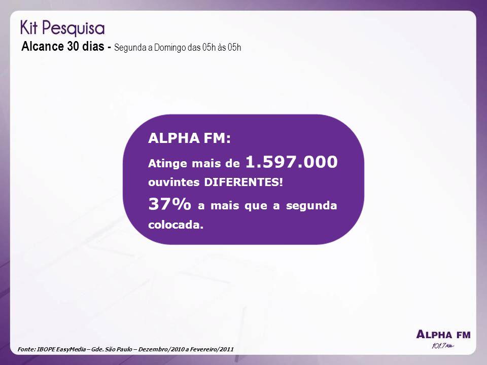 Fonte: IBOPE EasyMedia – Gde. São Paulo – Dezembro/2010 a Fevereiro/2011 Alcance 30 dias - Segunda a Domingo das 05h às 05h ALPHA FM: Atinge mais de 1