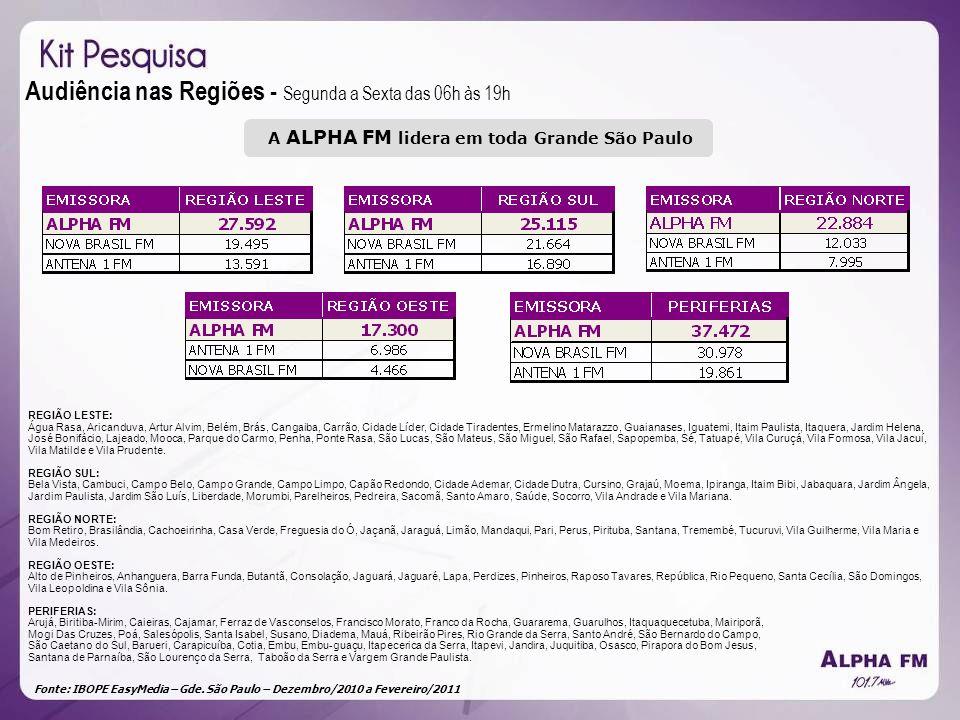 Fonte: IBOPE EasyMedia – Gde. São Paulo – Dezembro/2010 a Fevereiro/2011 Audiência nas Regiões - Segunda a Sexta das 06h às 19h REGIÃO LESTE: Água Ras