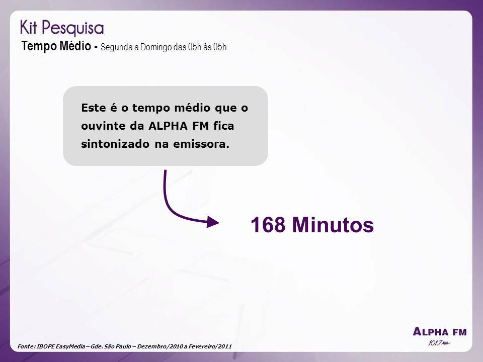 Fonte: IBOPE EasyMedia – Gde. São Paulo – Dezembro/2010 a Fevereiro/2011 Tempo Médio - Segunda a Domingo das 05h às 05h 168 Minutos Este é o tempo méd