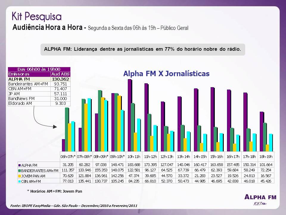 Fonte: IBOPE EasyMedia – Gde. São Paulo – Dezembro/2010 a Fevereiro/2011 Alpha FM X Jornalísticas * Horários AM+FM: Jovem Pan Audiência Hora a Hora -