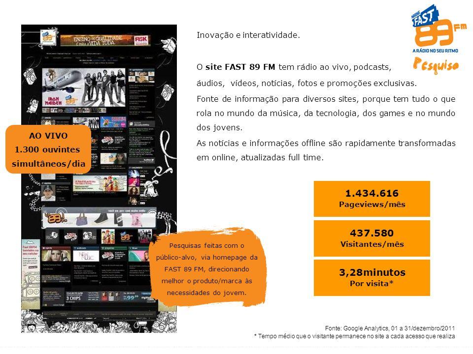 Pesquisas feitas com o público-alvo, via homepage da FAST 89 FM, direcionando melhor o produto/marca às necessidades do jovem.