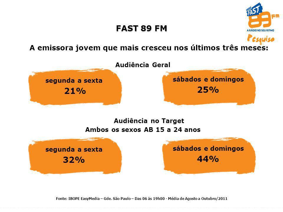 segunda a sexta 21% A emissora jovem que mais cresceu nos últimos três meses: FAST 89 FM sábados e domingos 25% Audiência Geral segunda a sexta 32% sábados e domingos 44% Ambos os sexos AB 15 a 24 anos Fonte: IBOPE EasyMedia – Gde.