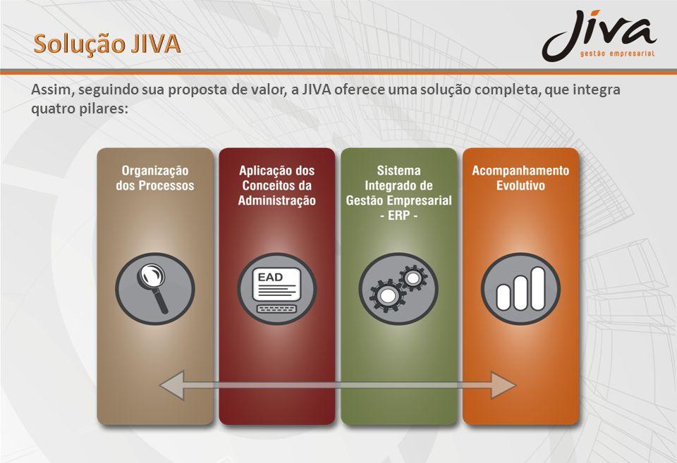 Assim, seguindo sua proposta de valor, a JIVA oferece uma solução completa, que integra quatro pilares: