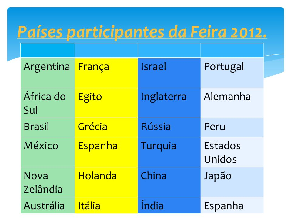 Os alunos serão divididos em seis grupos por sala, sendo 03 grupos correspondendo a cada um dos países ( sorteados para a sala ) Desenvolvimento