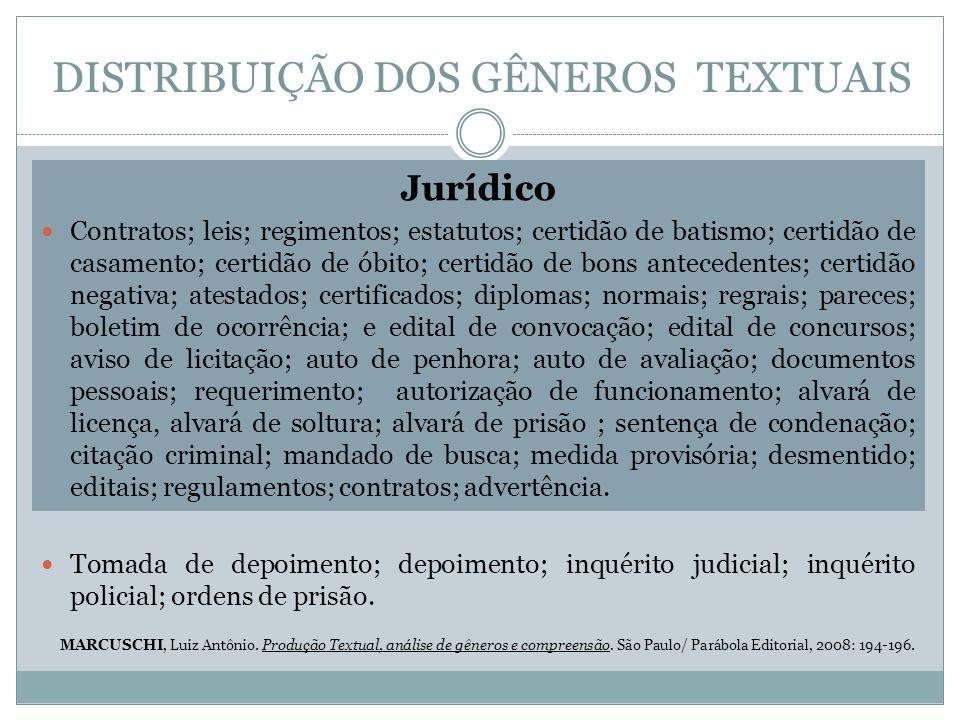 DISTRIBUIÇÃO DOS GÊNEROS TEXTUAIS Jurídico Contratos; leis; regimentos; estatutos; certidão de batismo; certidão de casamento; certidão de óbito; cert