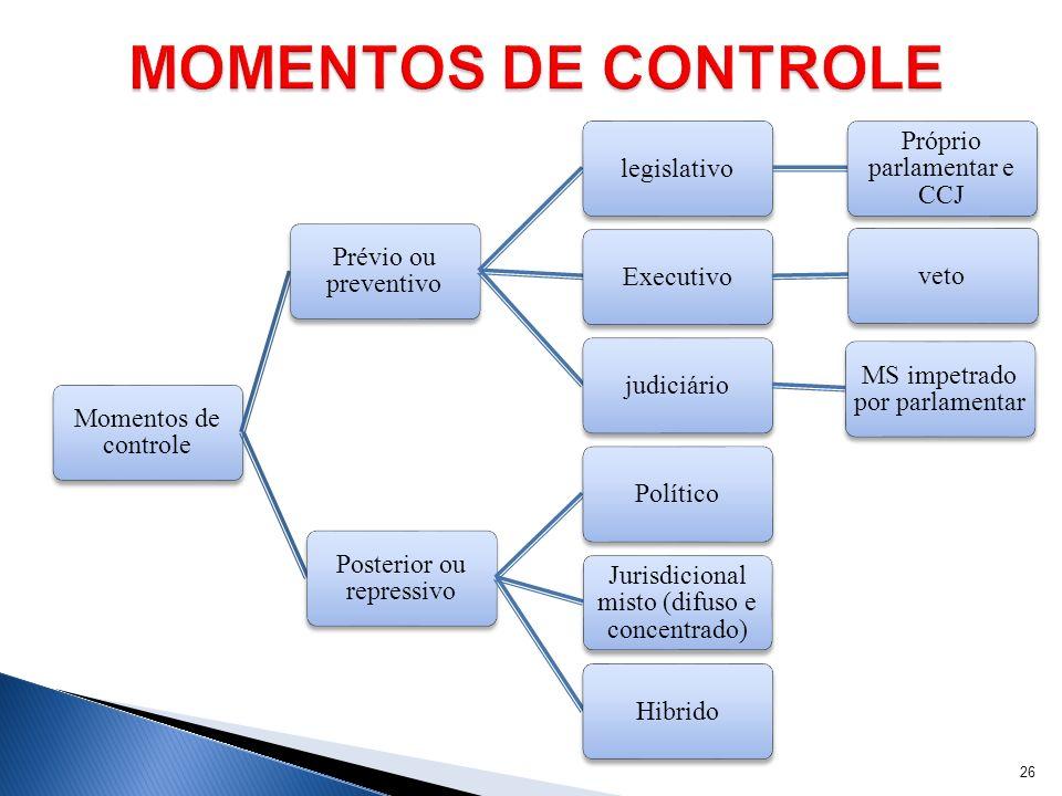 Momentos de controle Prévio ou preventivo legislativo Próprio parlamentar e CCJ Executivovetojudiciário MS impetrado por parlamentar Posterior ou repr