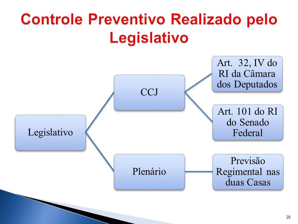 LegislativoCCJ Art. 32, IV do RI da Câmara dos Deputados Art. 101 do RI do Senado Federal Plenário Previsão Regimental nas duas Casas 28