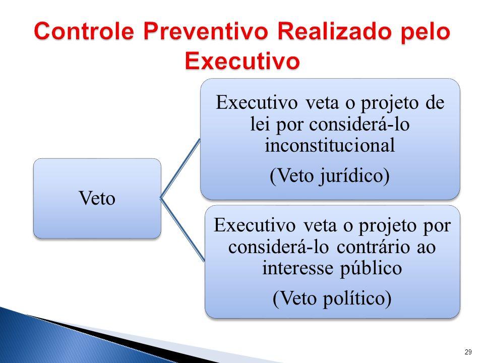 Veto Executivo veta o projeto de lei por considerá-lo inconstitucional (Veto jurídico) Executivo veta o projeto por considerá-lo contrário ao interess