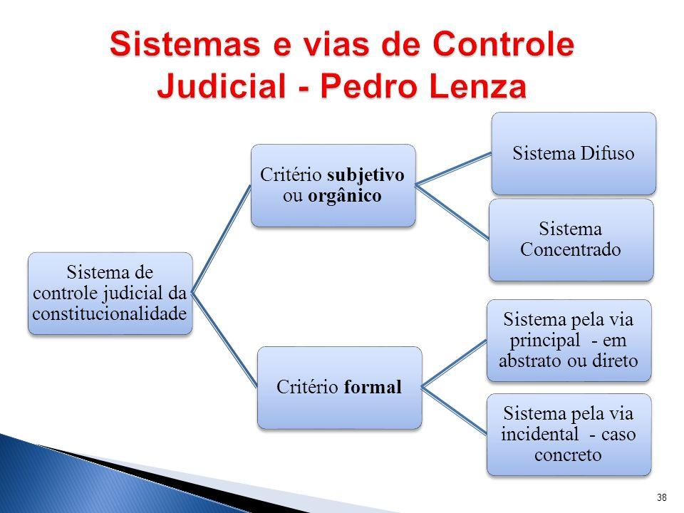 Sistema de controle judicial da constitucionalidade Critério subjetivo ou orgânico Sistema Difuso Sistema Concentrado Critério formal Sistema pela via