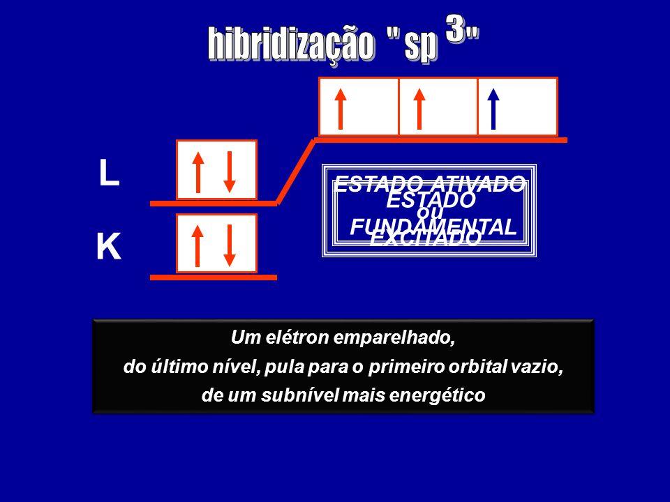 ESTADO FUNDAMENTAL K L Um elétron emparelhado, do último nível, pula para o primeiro orbital vazio, de um subnível mais energético Um elétron emparelh