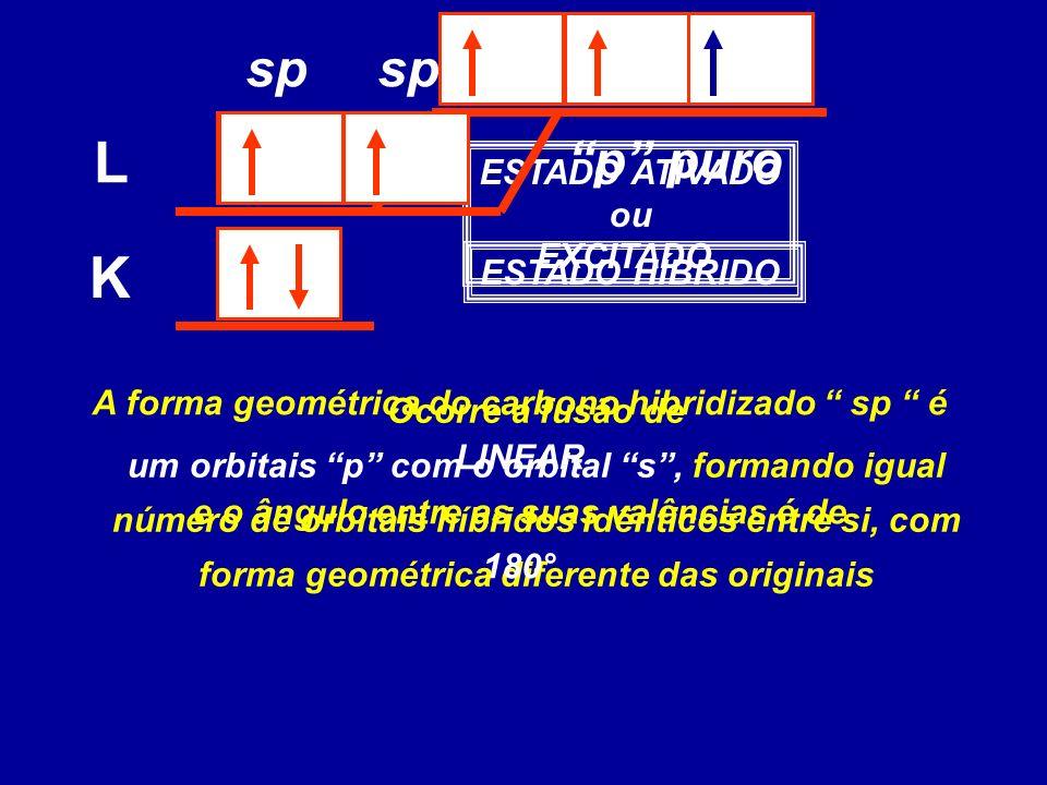 K L ESTADO ATIVADO ou EXCITADO Ocorre a fusão de um orbitais p com o orbital s, formando igual número de orbitais híbridos idênticos entre si, com for