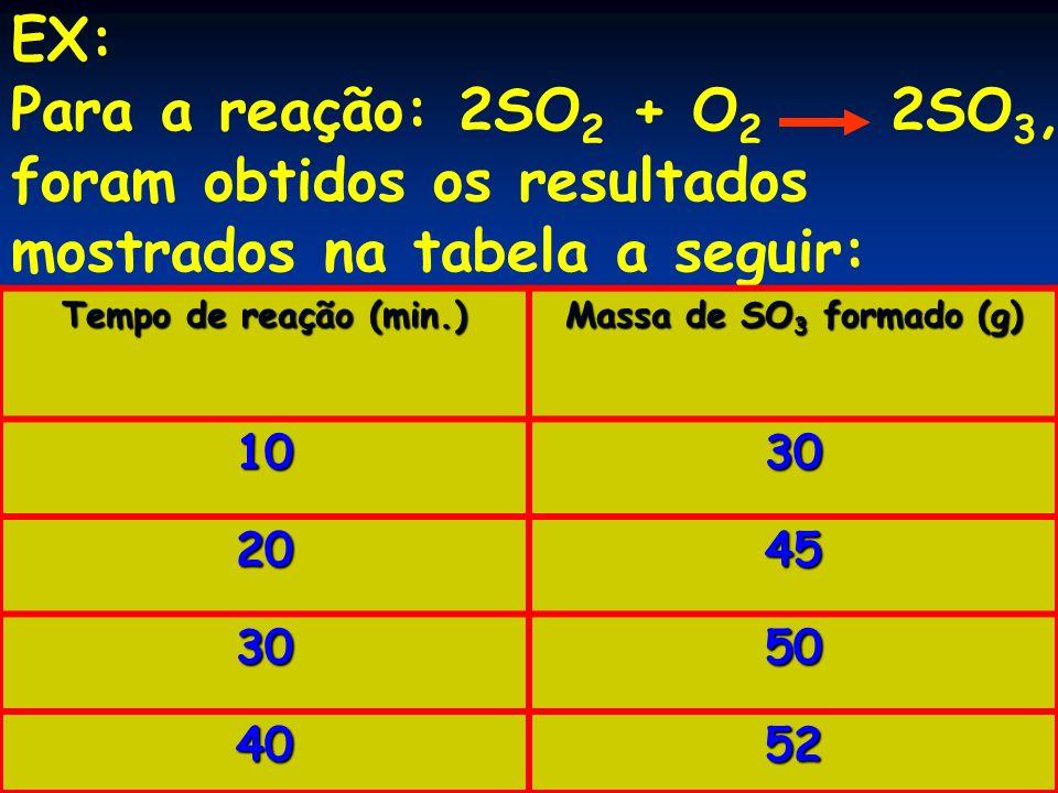 EX: Para a reação: 2SO 2 + O 2 2SO 3, foram obtidos os resultados mostrados na tabela a seguir: Tempo de reação (min.) Massa de SO 3 formado (g) 1030