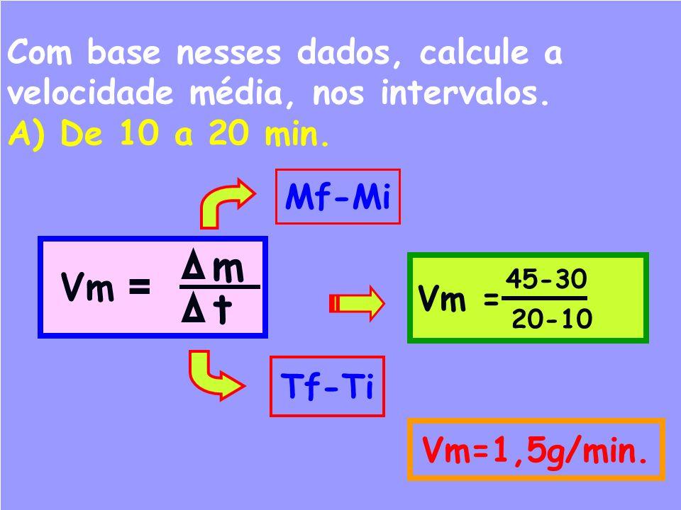 Com base nesses dados, calcule a velocidade média, nos intervalos. A) De 10 a 20 min. Vm = t m Mf-Mi Tf-Ti Vm = 20-10 45-30 Vm=1,5g/min.