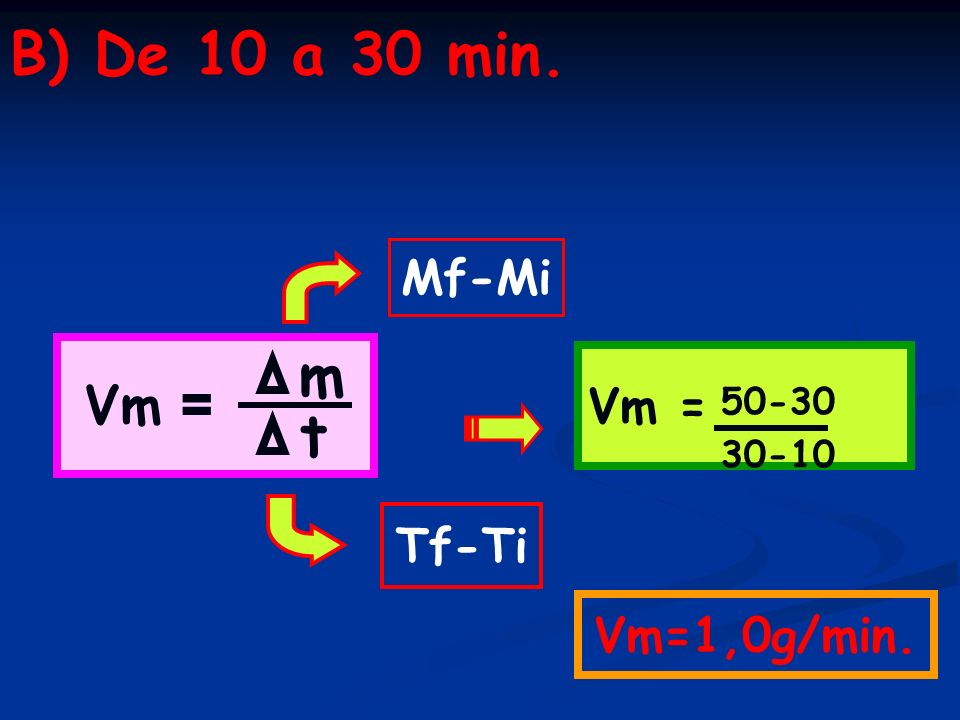 B) De 10 a 30 min. Vm = m t 50-30 30-10 Vm=1,0g/min. Mf-Mi Tf-Ti