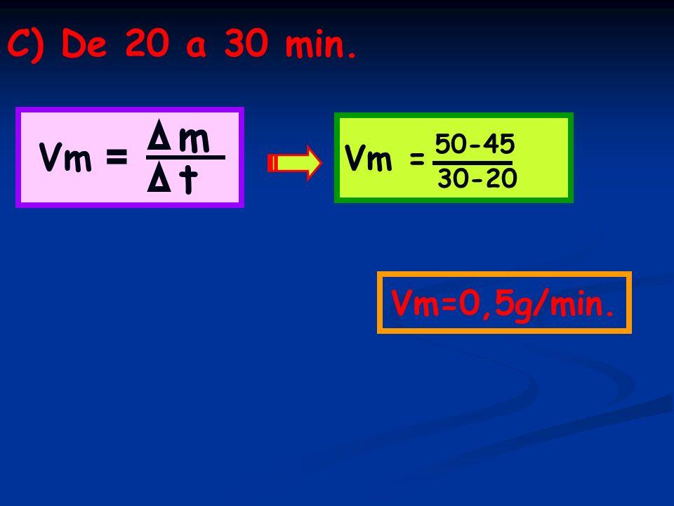 C) De 20 a 30 min. Vm = m t 50-45 30-20 Vm=0,5g/min.