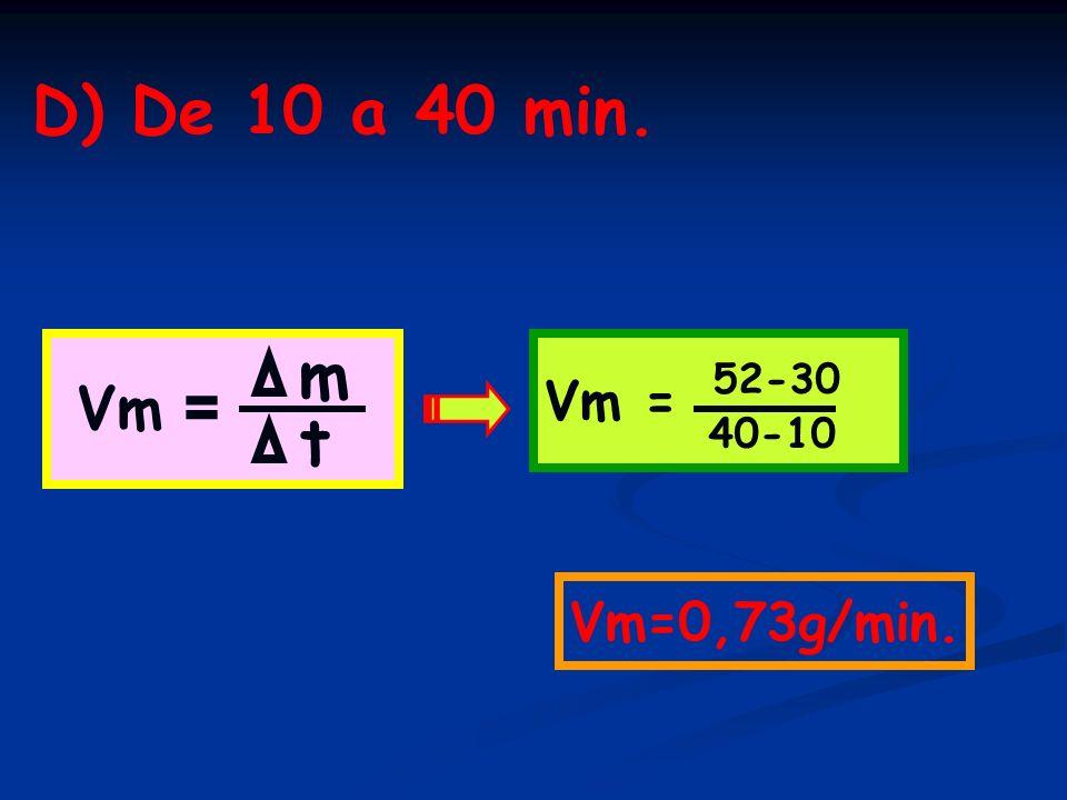 D) De 10 a 40 min. Vm = m t 52-30 40-10 Vm=0,73g/min.