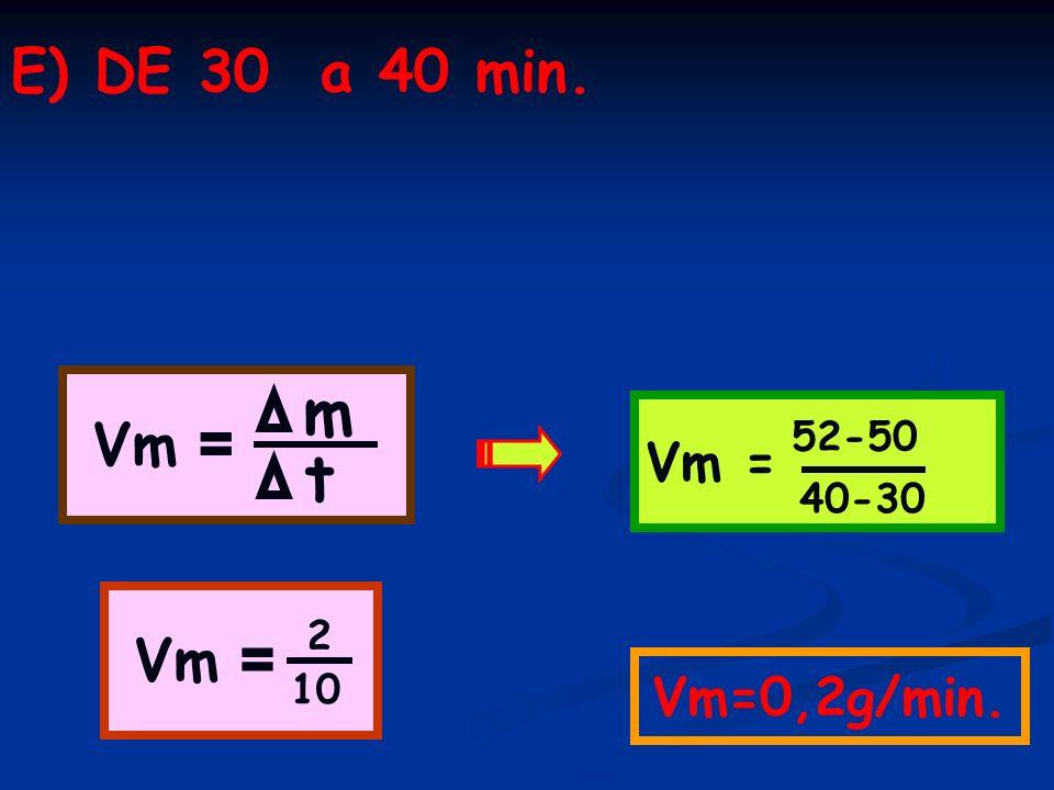 E) DE 30 a 40 min. Vm = Vm=0,2g/min. m t 52-50 40-30 Vm = 10 2