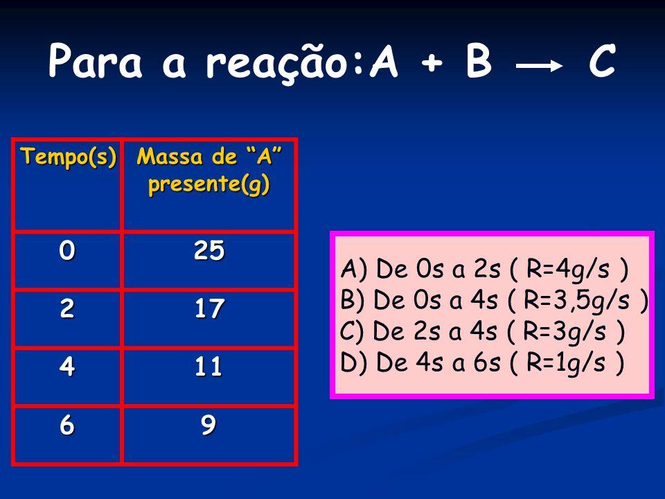 Para a reação:A + B C A) De 0s a 2s ( R=4g/s ) B) De 0s a 4s ( R=3,5g/s ) C) De 2s a 4s ( R=3g/s ) D) De 4s a 6s ( R=1g/s ) Tempo(s) Massa de A presen