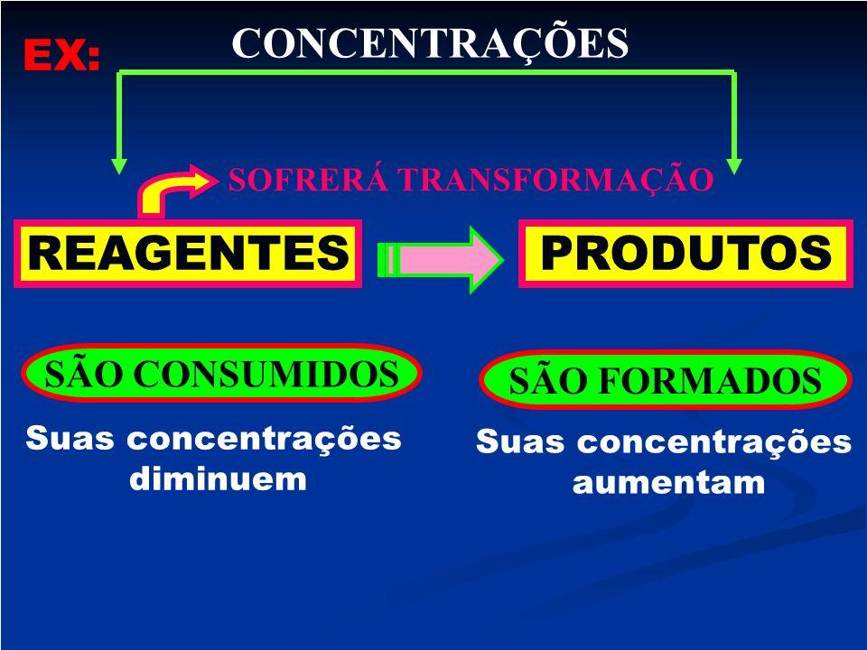 REAGENTESPRODUTOS SÃO CONSUMIDOS SÃO FORMADOS CONCENTRAÇÕES SOFRERÁ TRANSFORMAÇÃO Suas concentrações diminuem Suas concentrações aumentam EX: