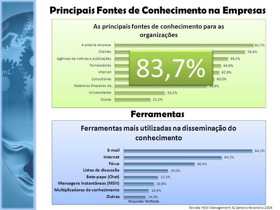 Ferramentas Principais Fontes de Conhecimento na Empresas 83,7% Revista HSM Management 42 janeiro-fevereiro 2004