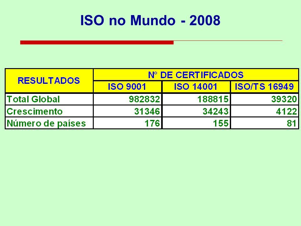 ISO 14000 no Mundo Dados do ano 2008 Mais de 188.815 empresas certificadas; Mais de 155 países; País com maior número de certificados em 2008 - China: