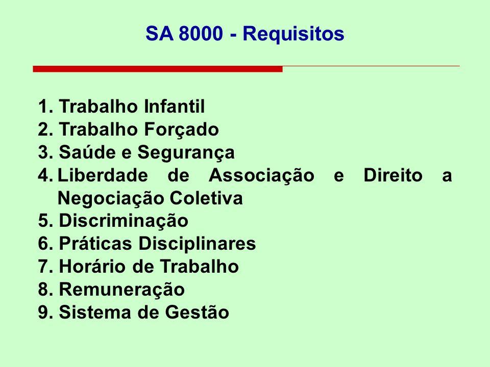 SAI - Social Accountability International; Foi criada em 1997, revisada em 2001 e 2008; Foco nas pessoas e no ambiente interno de trabalho; A SA 8000