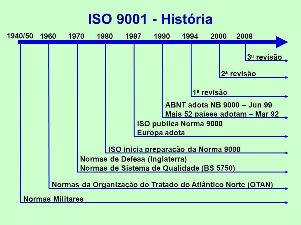 ISO 9001 - História Normas Militares 1940/50 19601970198019871990199420002008 Normas da Organização do Tratado do Atlântico Norte (OTAN) Normas de Defesa (Inglaterra) Normas de Sistema de Qualidade (BS 5750) ISO inicia preparação da Norma 9000 ISO publica Norma 9000 Europa adota ABNT adota NB 9000 – Jun 99 Mais 52 países adotam – Mar 92 1 a revisão 2 a revisão 3 a revisão
