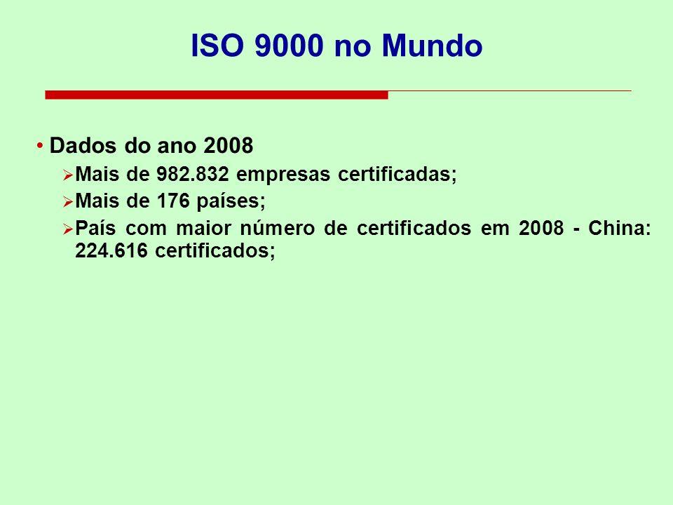 ISO 9000 no Mundo Dados do ano 2008 Mais de 982.832 empresas certificadas; Mais de 176 países; País com maior número de certificados em 2008 - China: 224.616 certificados;