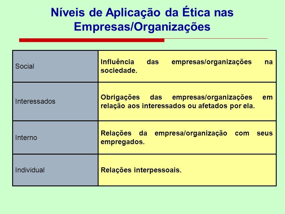 Níveis de Aplicação da Ética nas Empresas/Organizações Relações interpessoais. Relações da empresa/organização com seus empregados. Obrigações das emp
