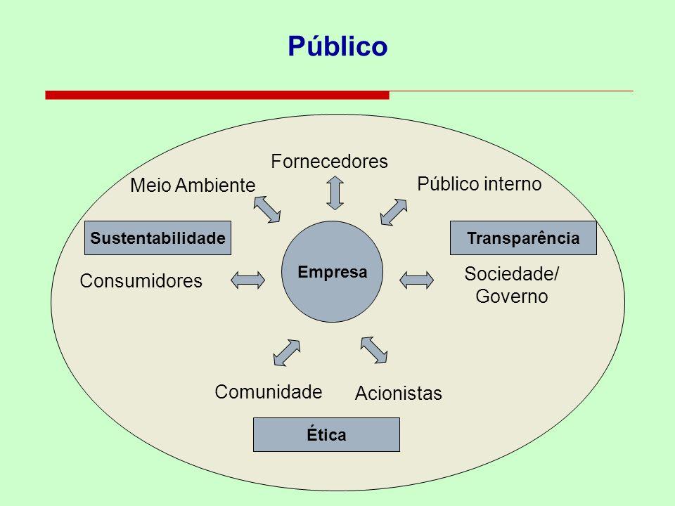 Público Empresa SustentabilidadeTransparência Ética Comunidade Acionistas Fornecedores Sociedade/ Governo Consumidores Público interno Meio Ambiente