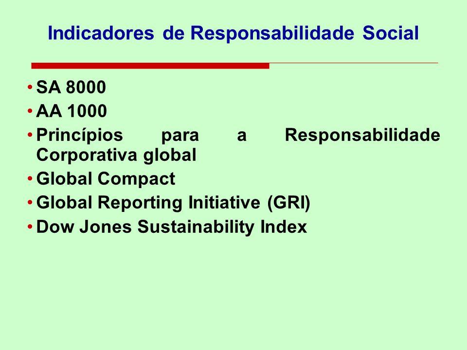 Sustentabilidade GovernoEmpresas Cidadãos3º Setor GOVERNANÇA SOCIAL