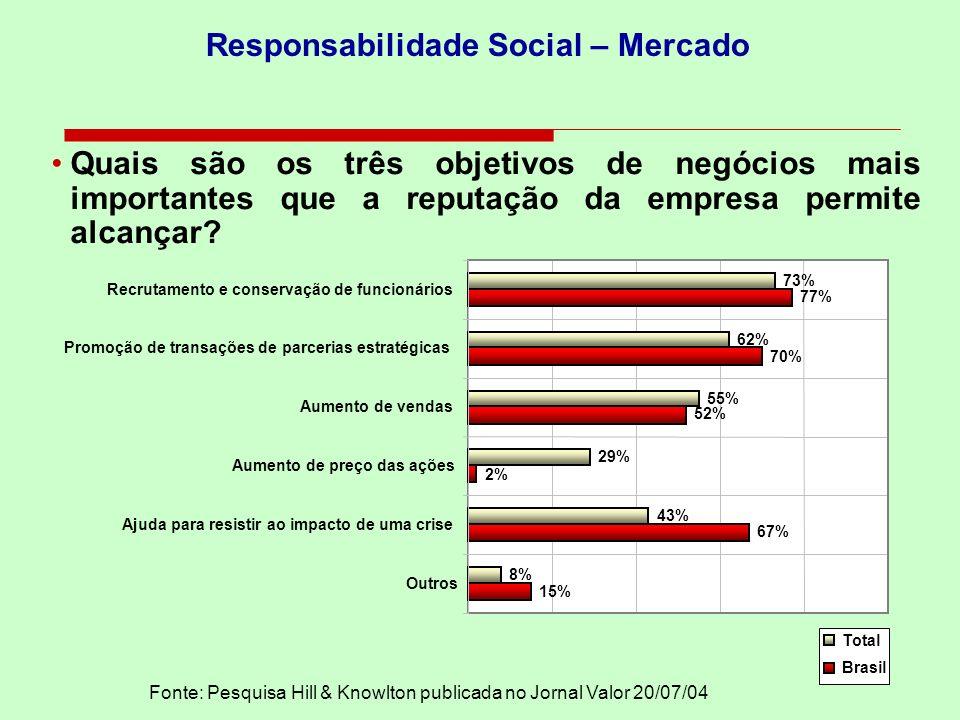 Quais são os três objetivos de negócios mais importantes que a reputação da empresa permite alcançar? 15% 67% 2% 52% 70% 77% 8% 43% 29% 55% 62% 73% Ou