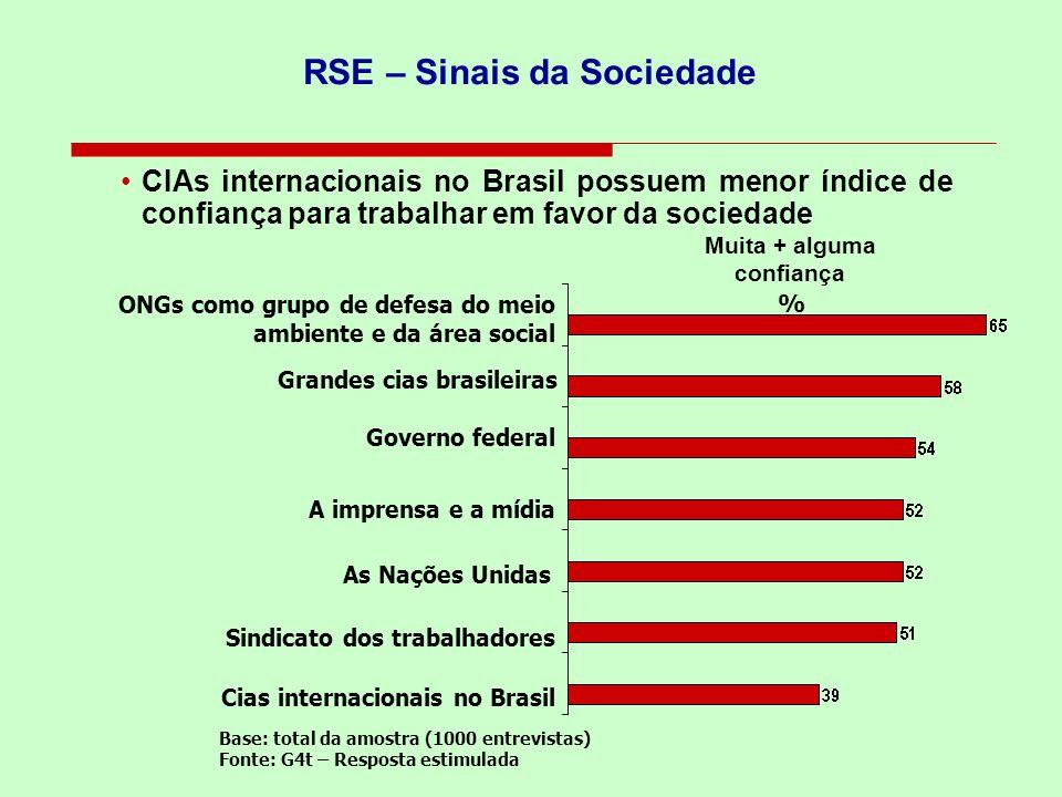 RSE – Sinais da Sociedade CIAs internacionais no Brasil possuem menor índice de confiança para trabalhar em favor da sociedade Base: total da amostra