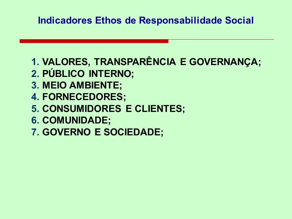 Indicadores Ethos de Responsabilidade Social 1.VALORES, TRANSPARÊNCIA E GOVERNANÇA; 2.PÚBLICO INTERNO; 3.MEIO AMBIENTE; 4.FORNECEDORES; 5.CONSUMIDORES