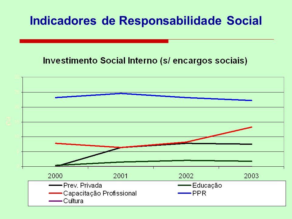 Ação Social, Investimento Social Privado e Responsabilidade Social A ação social - define qualquer atividade executada em caráter não obrigatório para atender à comunidade.