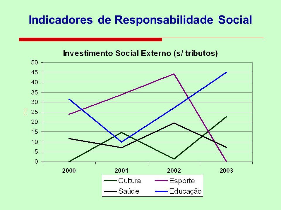 Mitos sobre a Responsabilidade Social 1.Custa Caro ser uma Empresa Socialmente Responsável; 2.Para ser Socialmente Responsável, é necessário ser uma Grande Empresa; 3.Para que as empresas sejam Socialmente Responsáveis, é necessário que elas constituam institutos ou fundações; 4.A empresa está assumindo um papel que é do governo