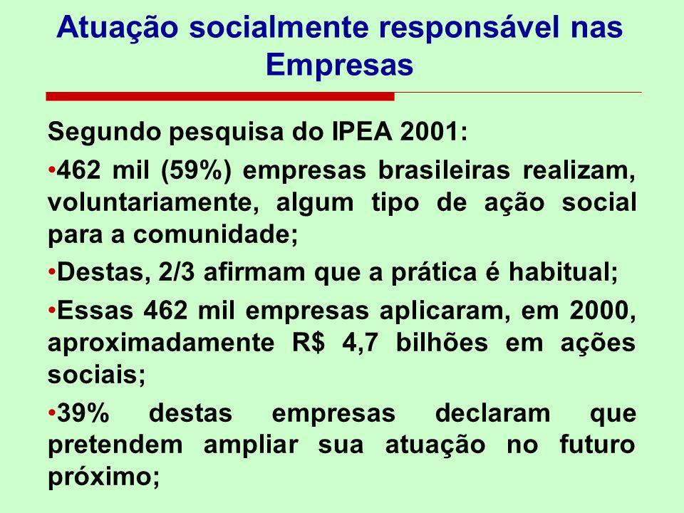 Atuação socialmente responsável nas Empresas Segundo pesquisa do IPEA 2001: 462 mil (59%) empresas brasileiras realizam, voluntariamente, algum tipo d