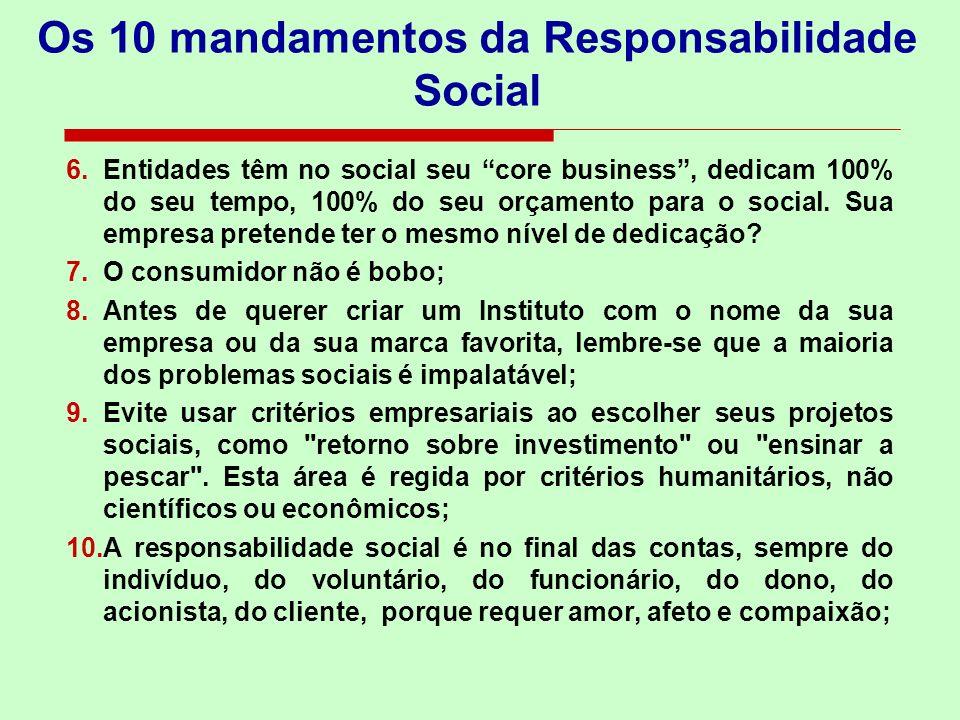 6.Entidades têm no social seu core business, dedicam 100% do seu tempo, 100% do seu orçamento para o social. Sua empresa pretende ter o mesmo nível de