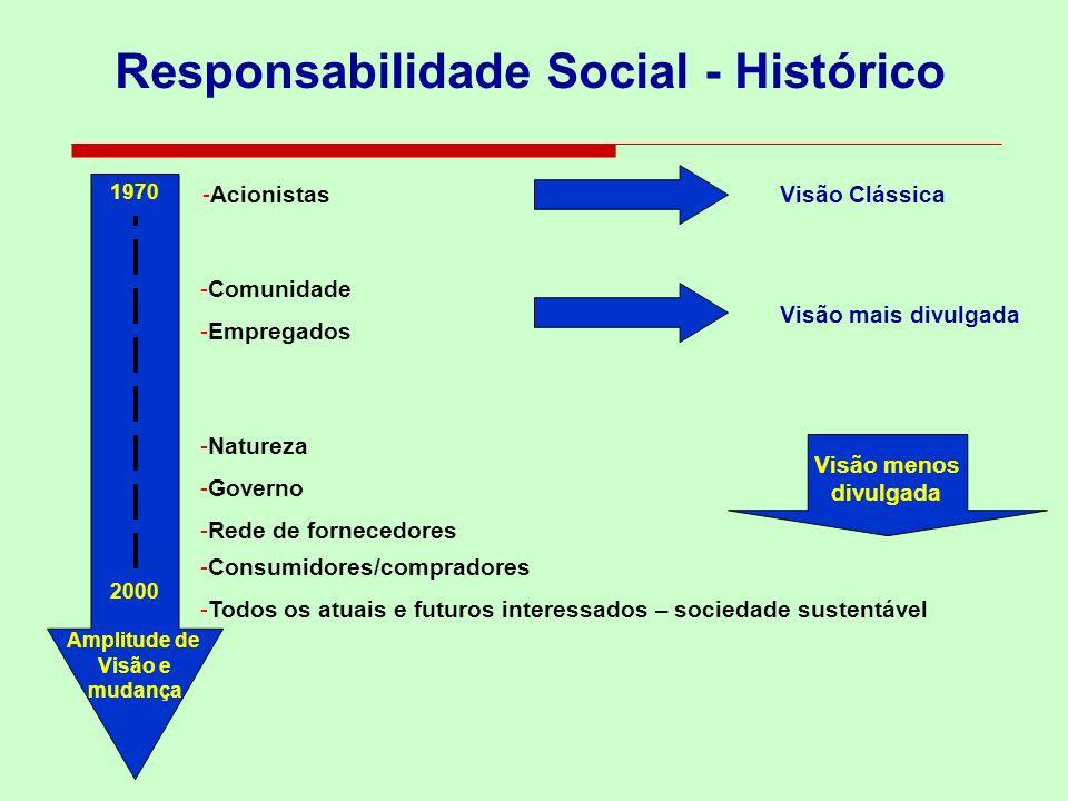Responsabilidade Social - Histórico 1970 2000 Amplitude de Visão e mudança -Acionistas -Comunidade -Governo -Rede de fornecedores -Consumidores/compra