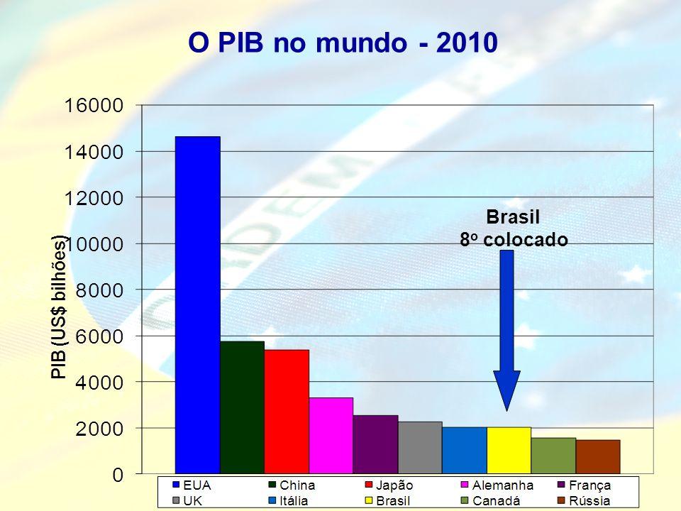 O PIB no mundo - 2010 Brasil 8 o colocado