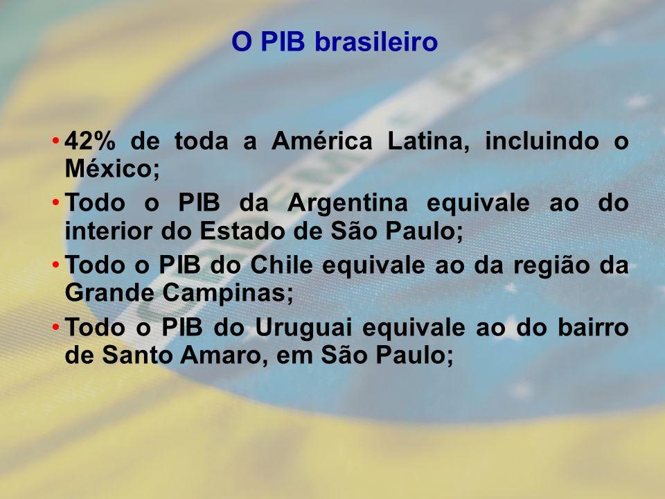 42% de toda a América Latina, incluindo o México; Todo o PIB da Argentina equivale ao do interior do Estado de São Paulo; Todo o PIB do Chile equivale