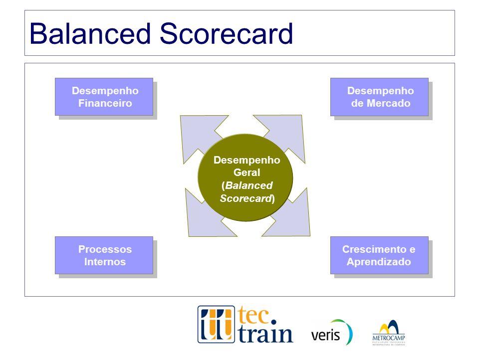 Balanced Scorecard Desempenho Geral (Balanced Scorecard) Desempenho Financeiro Desempenho de Mercado Processos Internos Crescimento e Aprendizado