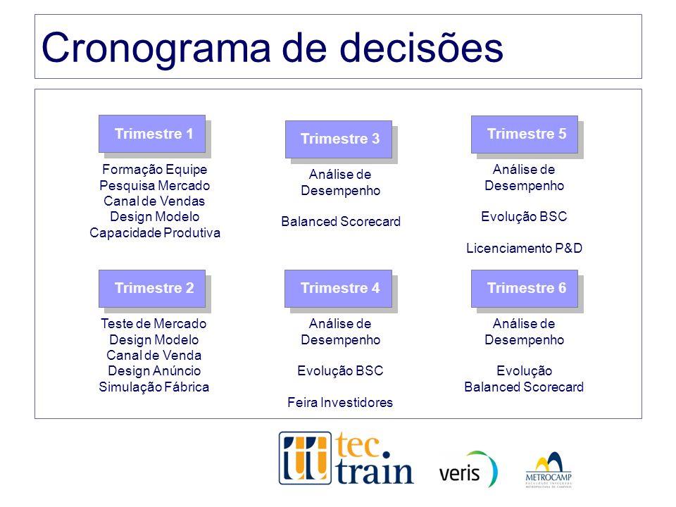 Cronograma de decisões Trimestre 1 Trimestre 2 Trimestre 3 Trimestre 4 Trimestre 5 Trimestre 6 Formação Equipe Pesquisa Mercado Canal de Vendas Design