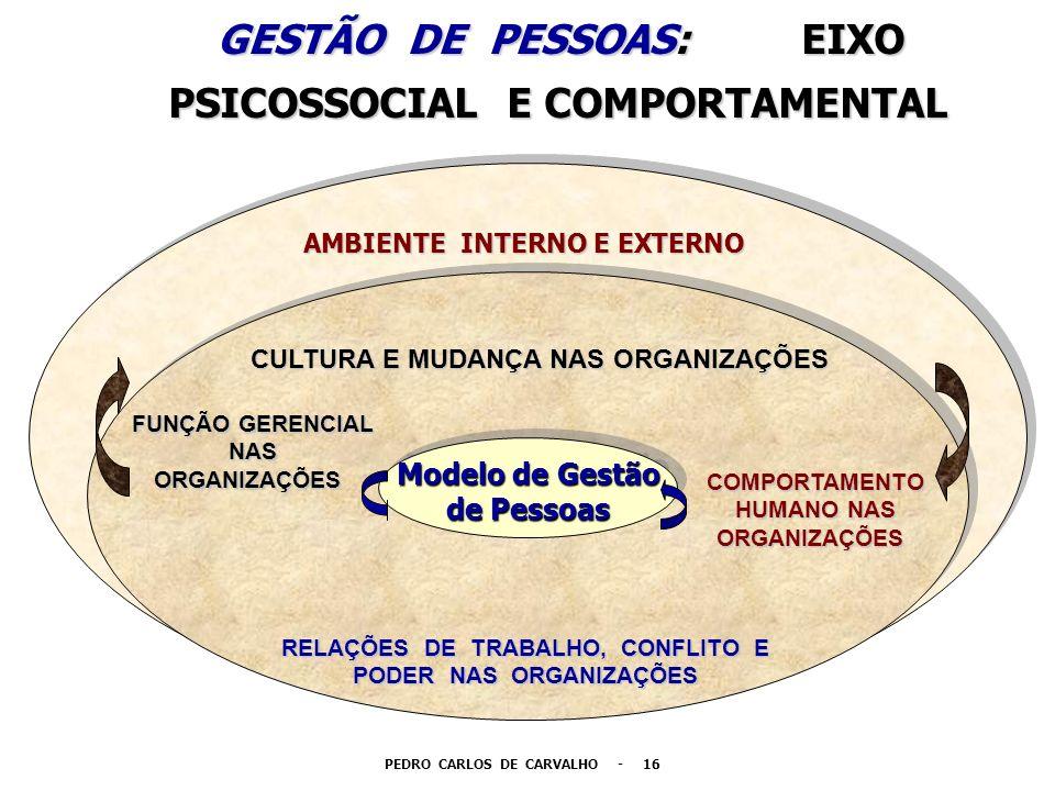 GESTÃO DE PESSOAS: EIXO GESTÃO DE PESSOAS: EIXO PSICOSSOCIAL E COMPORTAMENTAL PSICOSSOCIAL E COMPORTAMENTAL Modelo de Gestão de Pessoas Modelo de Gest