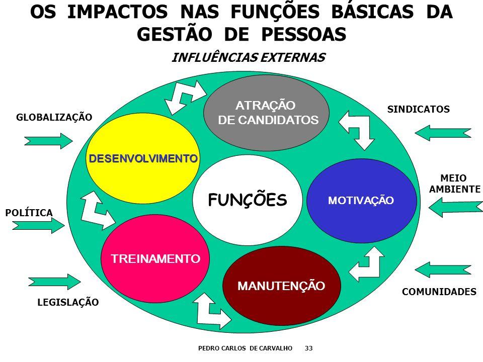 OS IMPACTOS NAS FUNÇÕES BÁSICAS DA GESTÃO DE PESSOAS FUNÇÕES ATRAÇÃO DE CANDIDATOS MOTIVAÇÃO MANUTENÇÃO TREINAMENTO PEDRO CARLOS DE CARVALHO 33 INFLUÊ