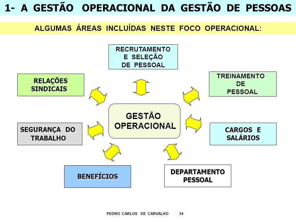 1- A GESTÃO OPERACIONAL DA GESTÃO DE PESSOAS PEDRO CARLOS DE CARVALHO 34 TREINAMENTODEPESSOAL CARGOS E SALÁRIOS BENEFÍCIOS SEGURANÇA DO TRABALHO RELAÇ