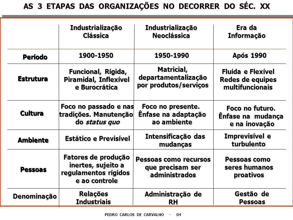 AS 3 ETAPAS DAS ORGANIZAÇÕES NO DECORRER DO SÉC. XX Período IndustrializaçãoClássicaIndustrializaçãoNeoclássica Era da Informação 1900-19501950-1990 A