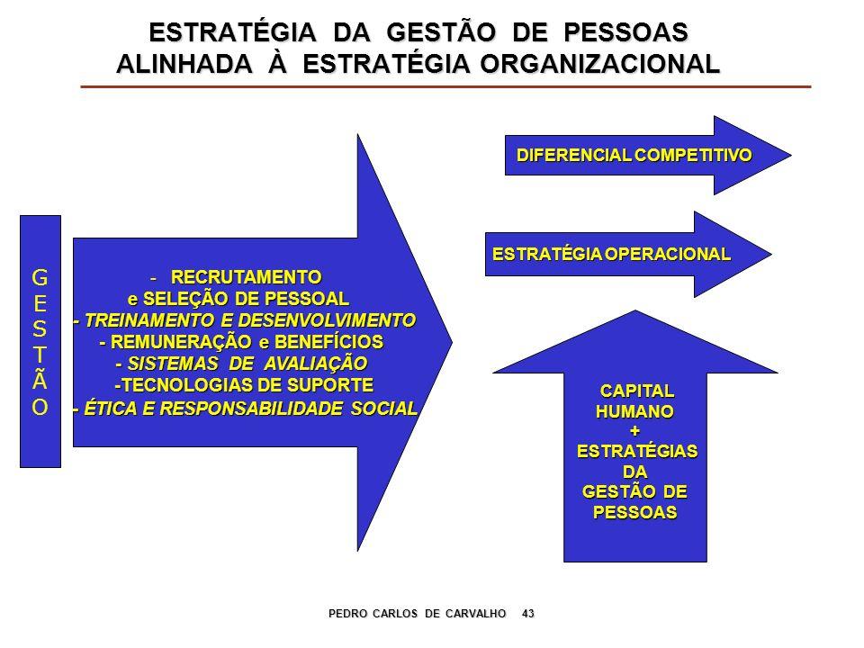 PEDRO CARLOS DE CARVALHO 43 ESTRATÉGIA DA GESTÃO DE PESSOAS ALINHADA À ESTRATÉGIA ORGANIZACIONAL GESTÃOGESTÃO - RECRUTAMENTO e SELEÇÃO DE PESSOAL - TR
