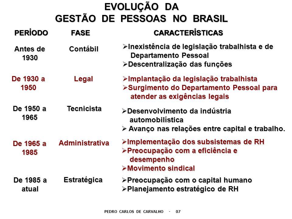 EVOLUÇÃO DA GESTÃO DE PESSOAS NO BRASIL PERÍODOFASECARACTERÍSTICAS Antes de Antes de 1930 1930 Contábil Contábil Inexistência de legislação trabalhist